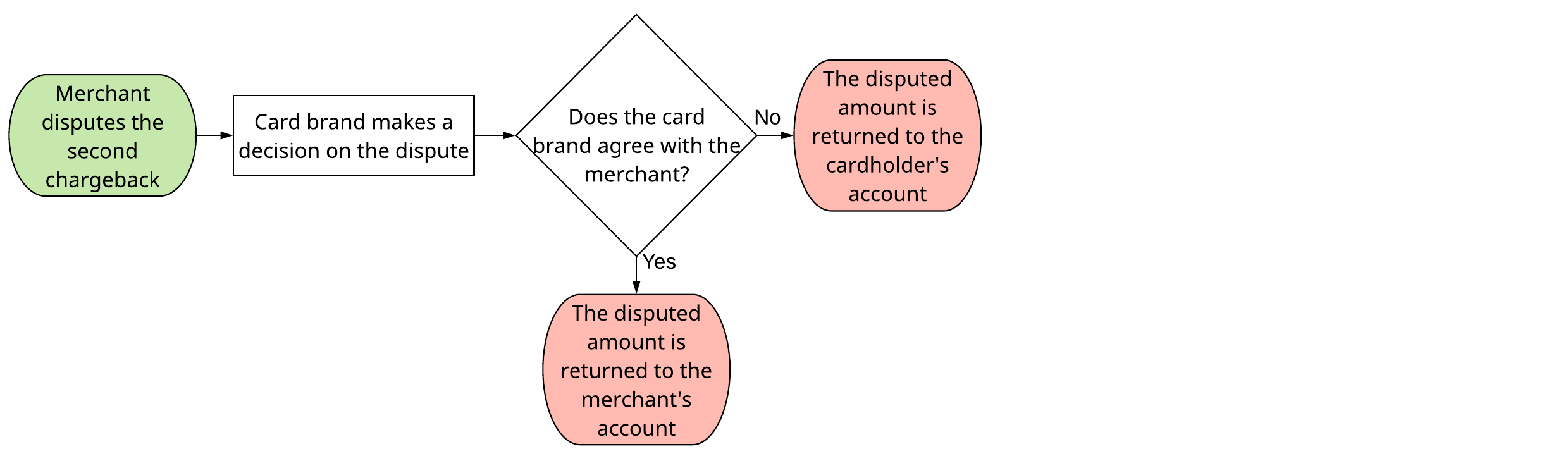 A flowchart that shows the stages of arbitration.