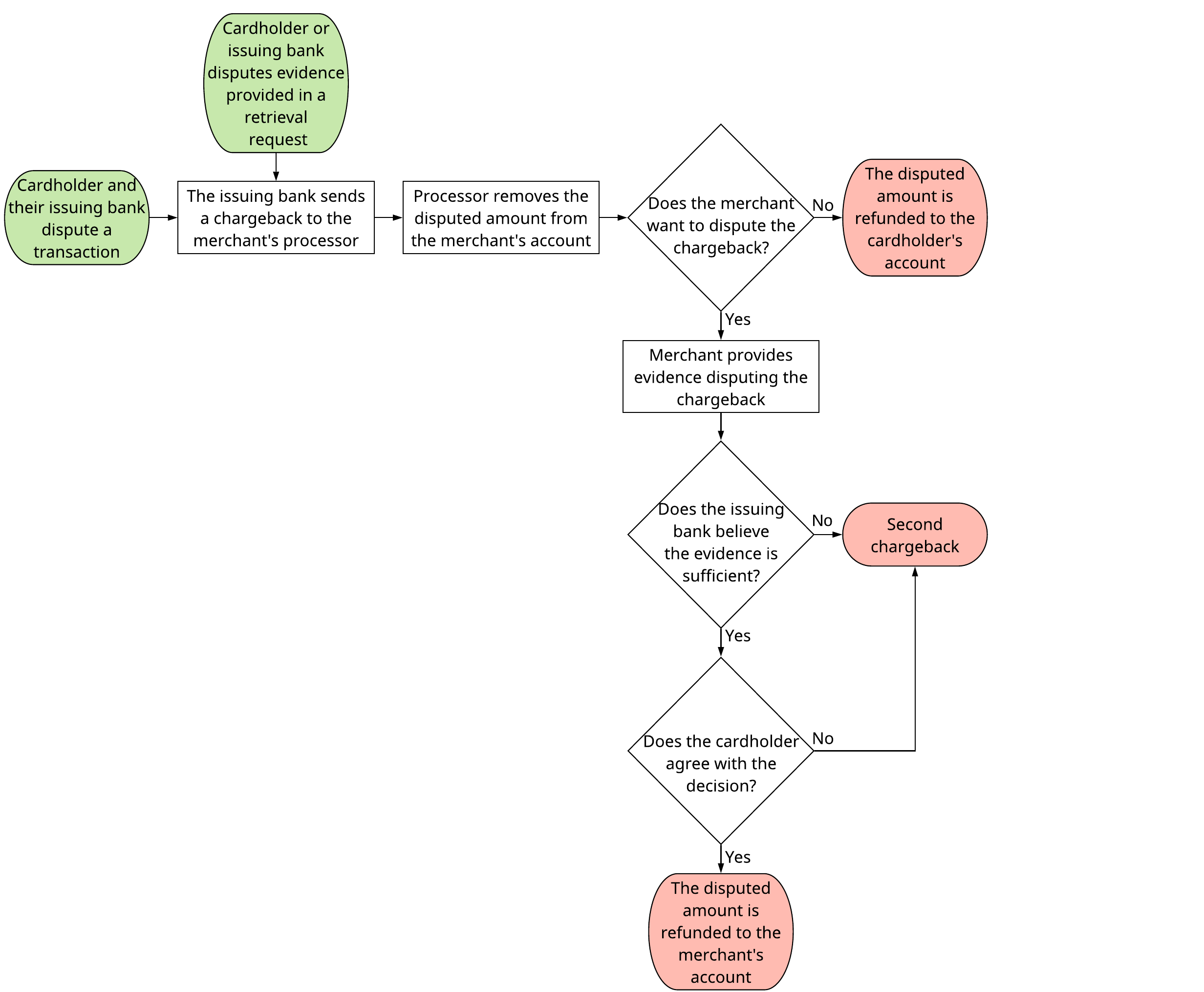 A flowchart that shows the stages of a first chargeback.