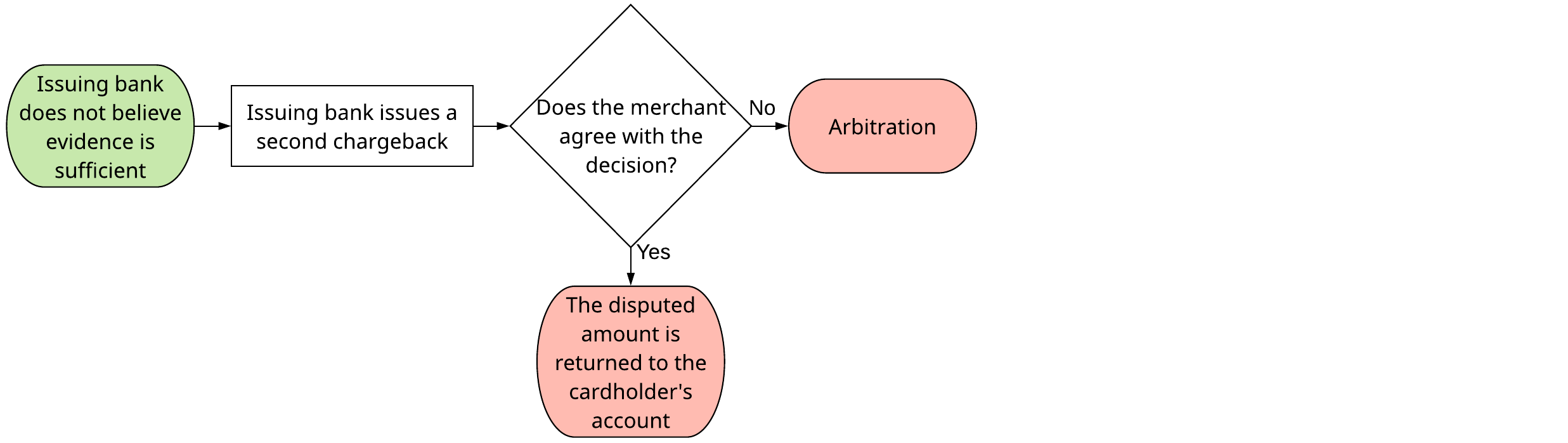 A flowchart that shows the stages of a second chargeback.