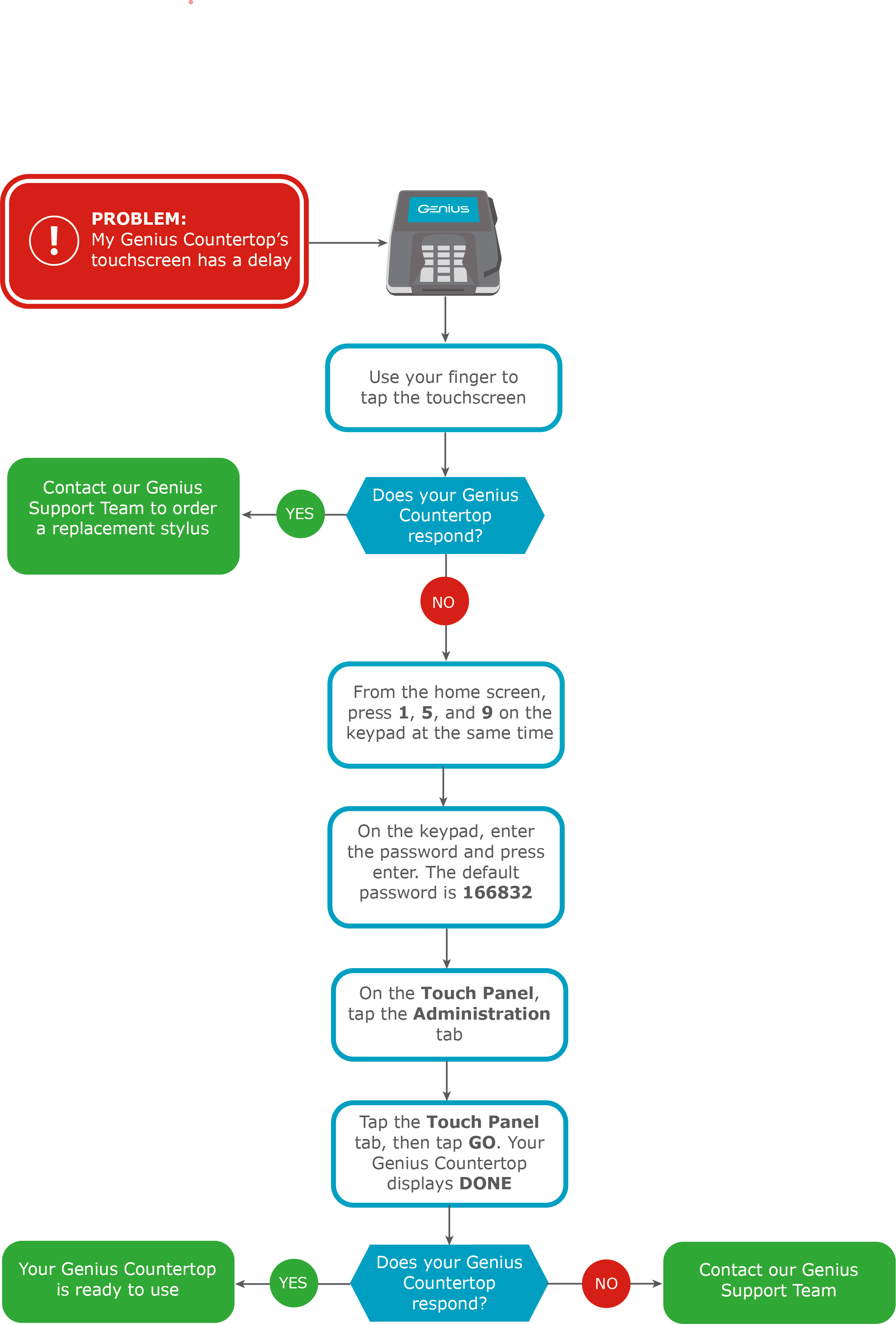 Flowchart with steps to fix a Genius device if the screen has a delay.