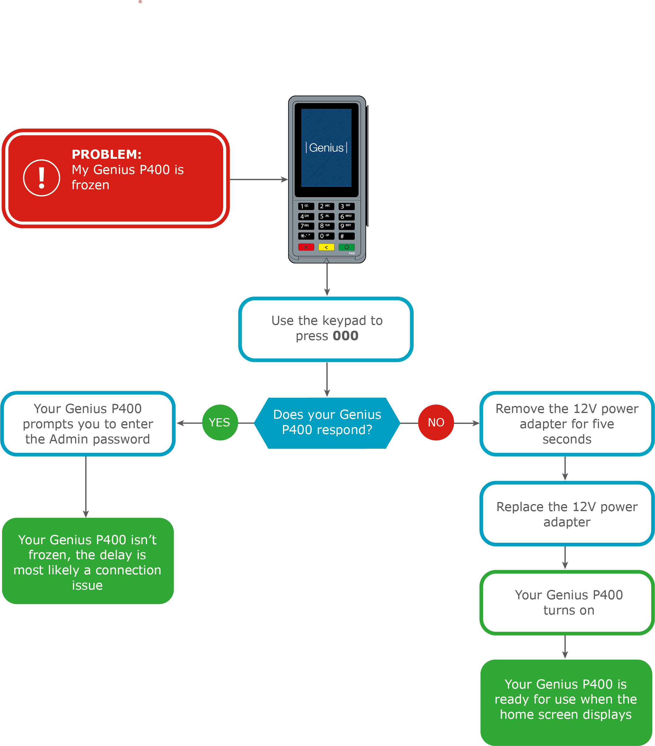 Flowchart with steps to unfreeze a Genius device.