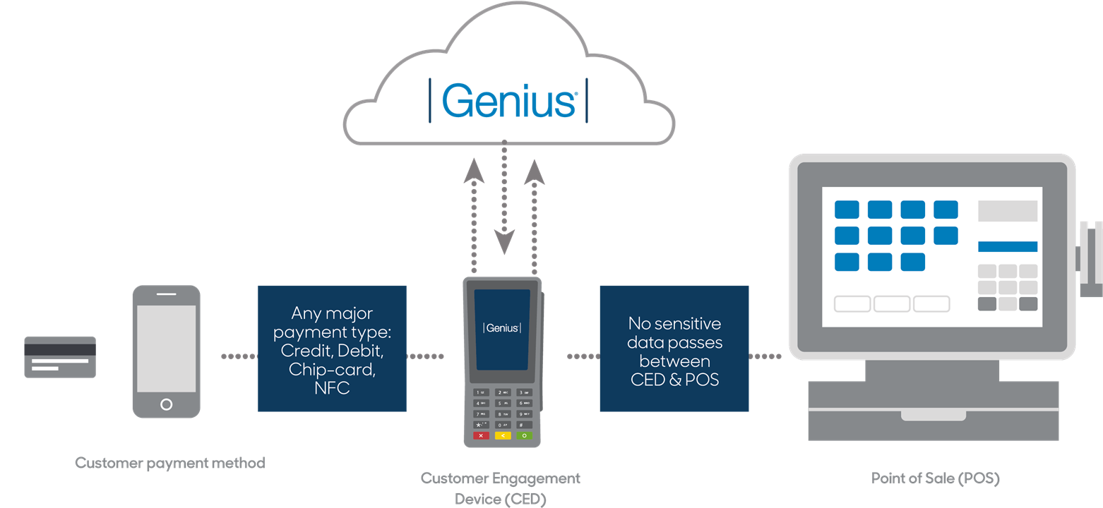 The Genius device connecting to the customer payment method, the POS, and the Genius CEP.