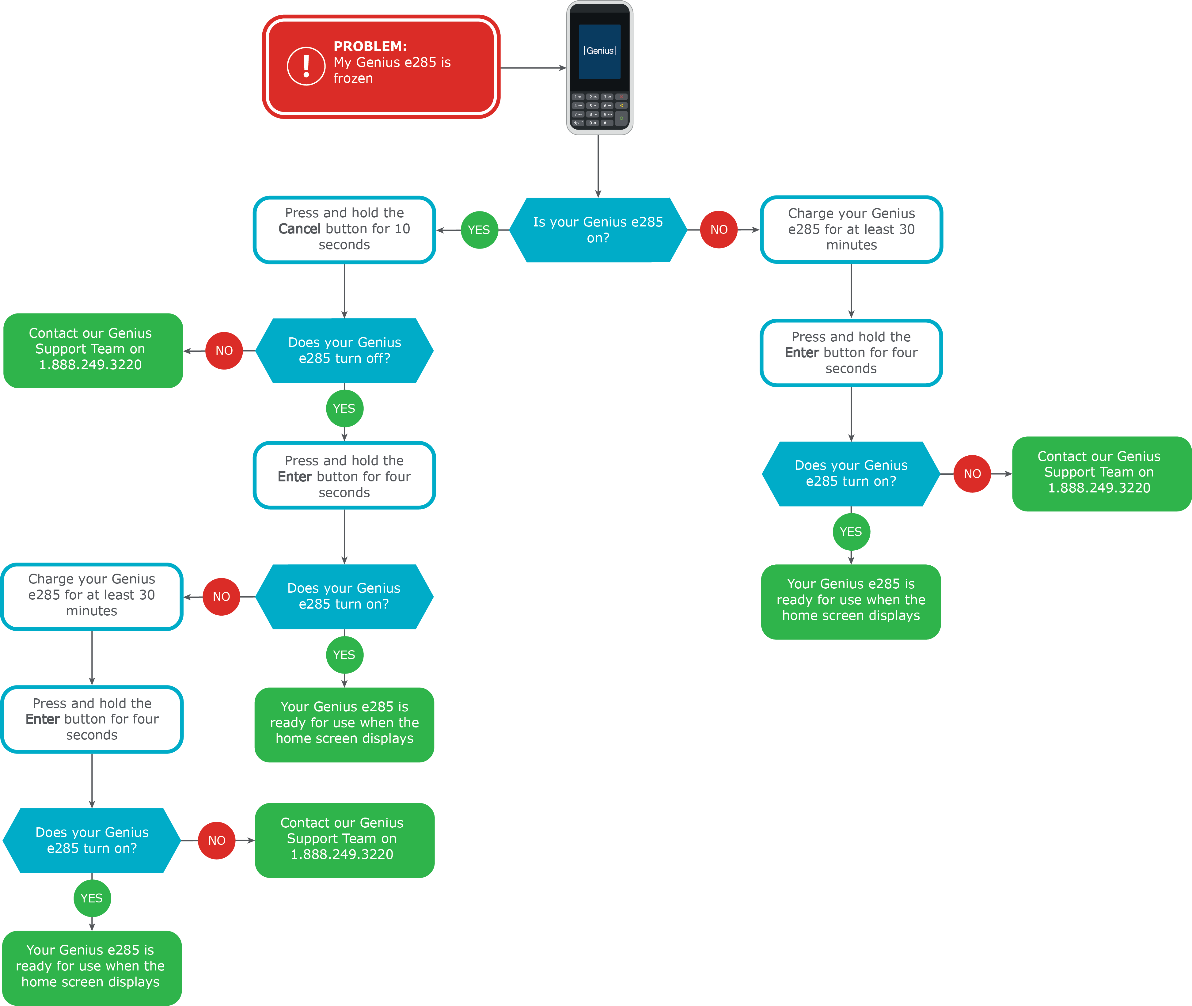Flowchart with steps to fix a Genius device if it is frozen.