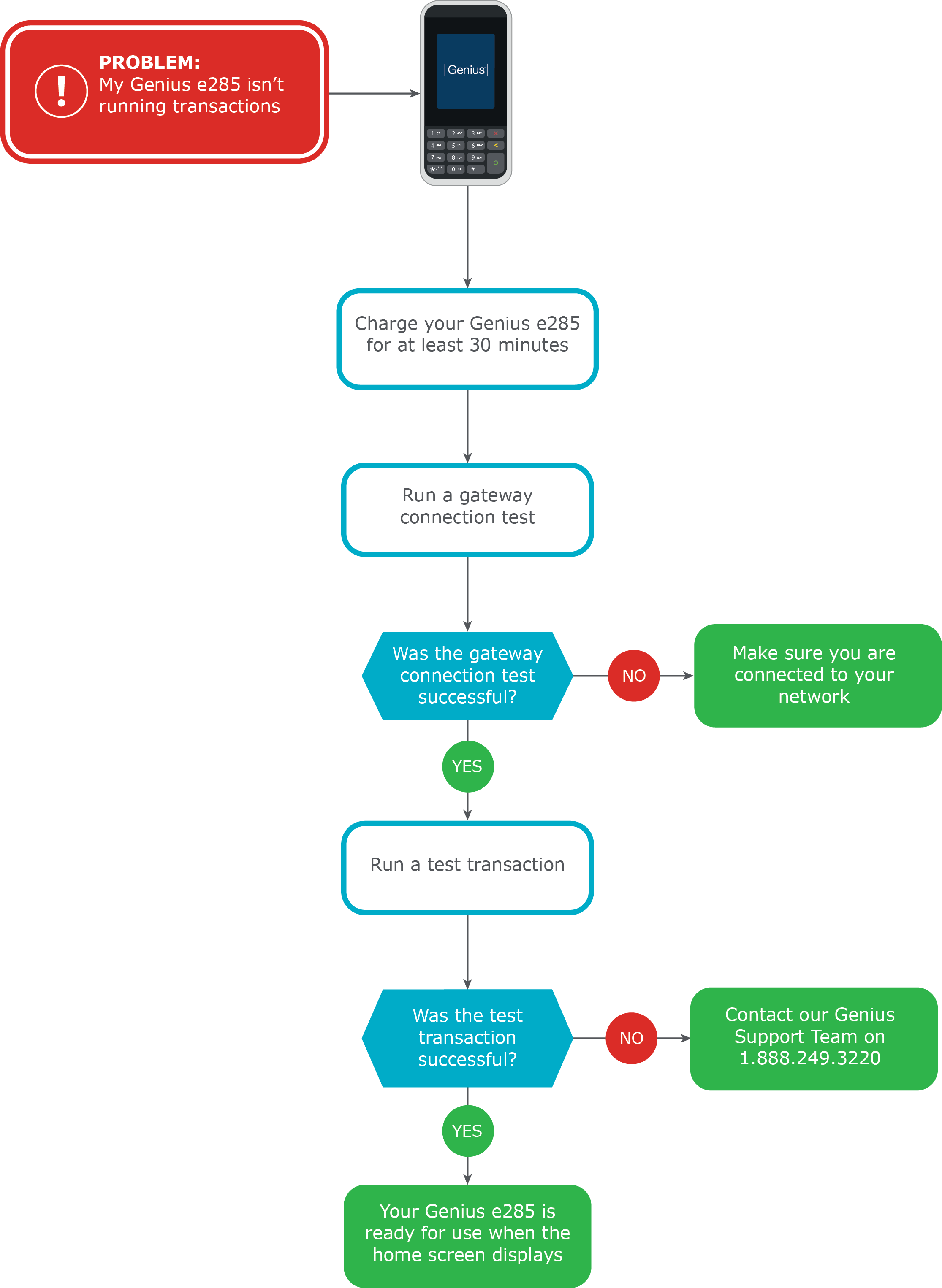Flowchart with steps to fix a Genius device if it isnt running transactions.