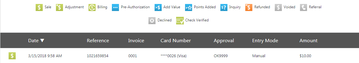 Example of a simplified view of a transaction.