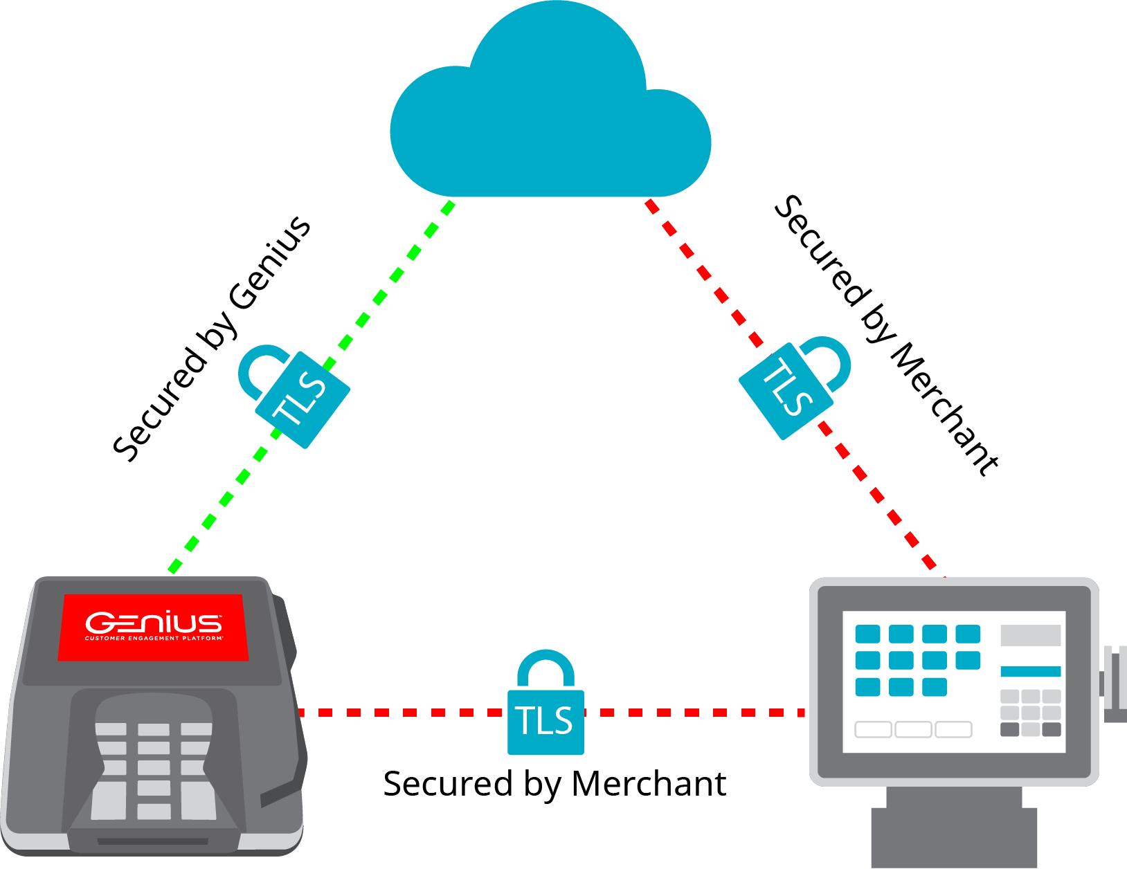 A diagram that shows a Genius device, a POS, and a cloud connecting using TLS.