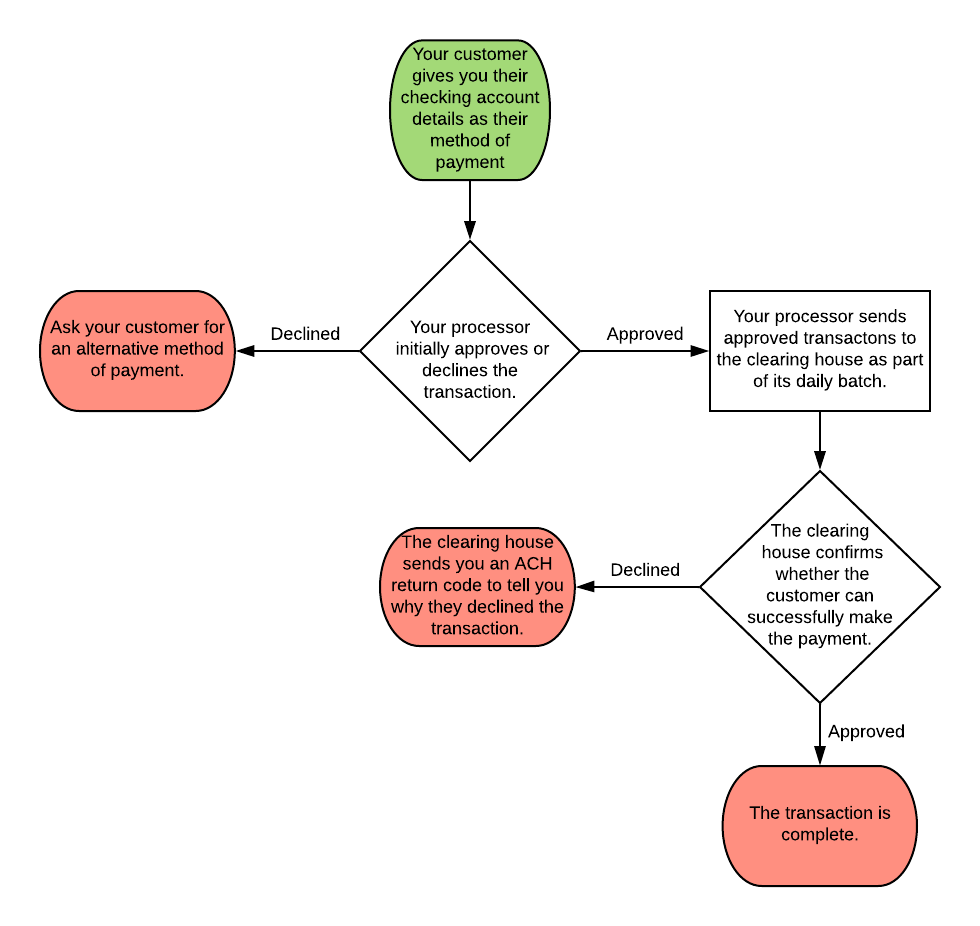 A flowchart that shows the steps of a checking account payment.