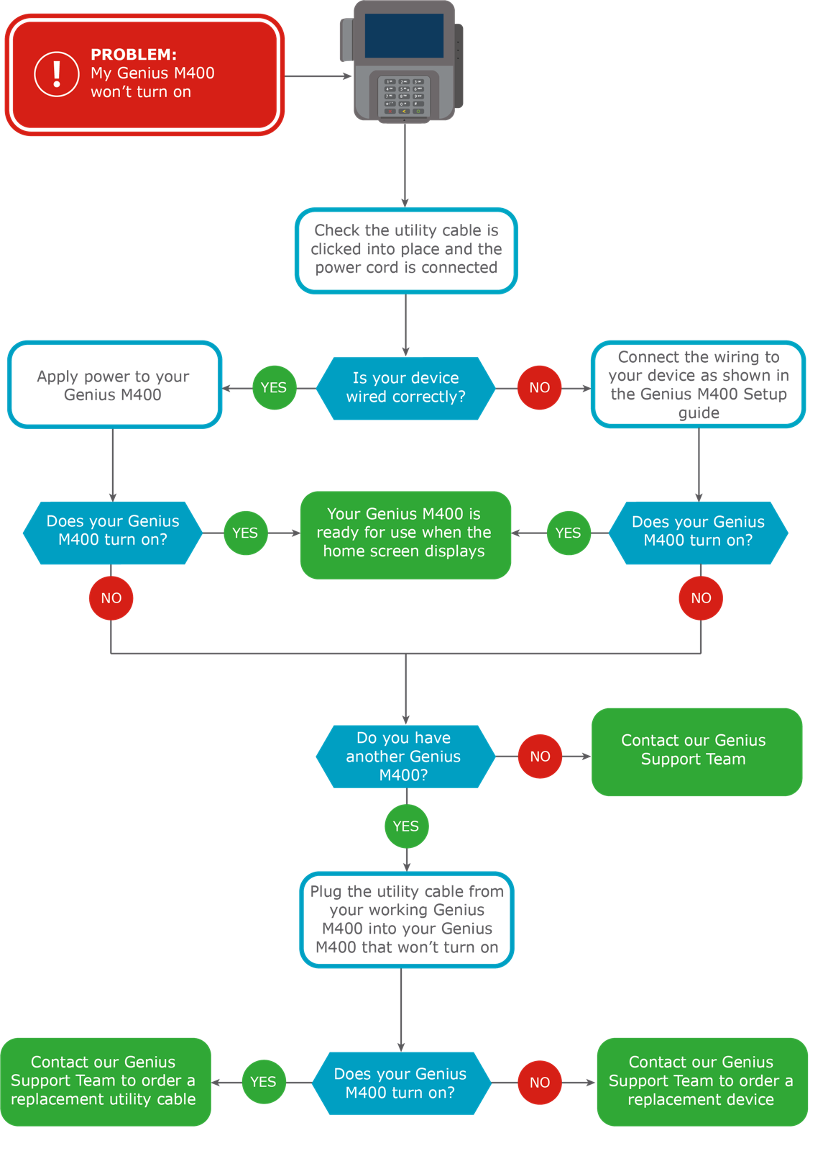 Flowchart with steps to fix a Genius device if it doesn't turn on.