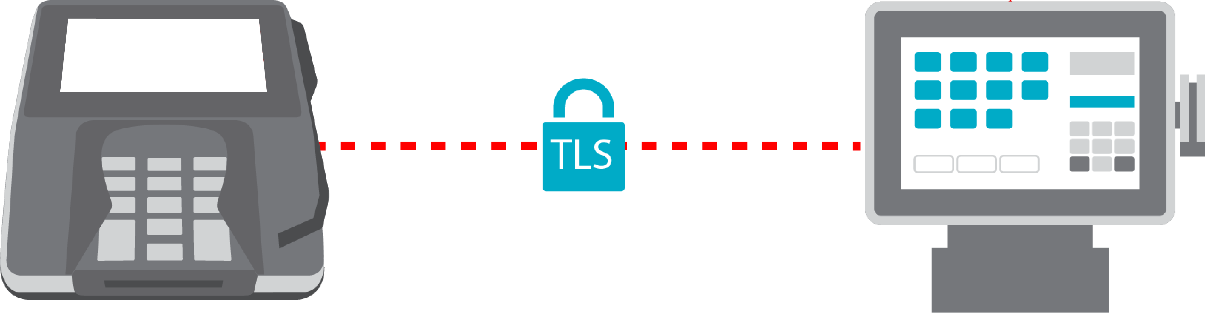Diagram of TLS between the card terminal and POS